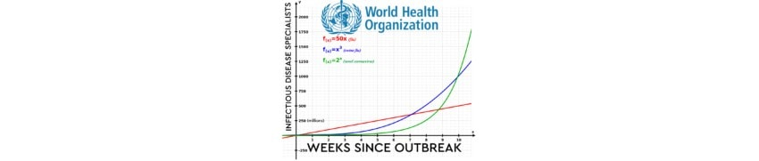 covid-19 exponential growth world health organization who